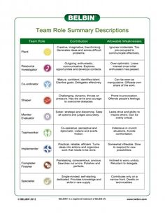 book summary management teams why Good to great by jim collins [book summary & pdf] and his research team put together a list of good to great companies which were compared to the comparison companies in order to good-to-great management teams consist of people who debate vigorously in search of.