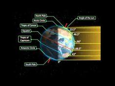 I movimenti della Terra in un'immagine interattiva