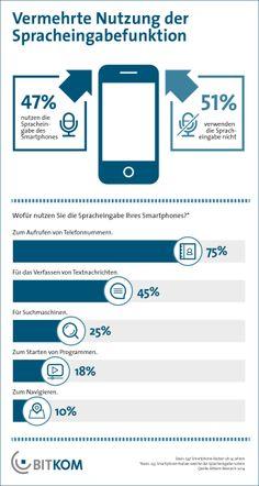 """Die Sprachsteuerung von Mobiltelefonen wird in Deutschland immer populärer. Besonders beliebt ist der Anrufaufbau per Stimme. Das geschieht per Sprachbefehl """"Bitte Kontakt x anrufen"""" oder Diktion einer Telefonnummer."""
