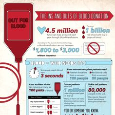 The Ins and Outs of Blood Donation - Donating blood is a way for ordinary people to become heroes.