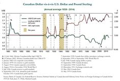 USDCAD long term