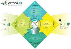 Cortona3D software enables the creation of 2D and 3D product documentation from 3D CAD, PDM or ERP data