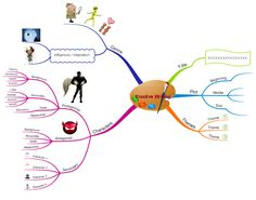 Mind Mapping for Creative Writing