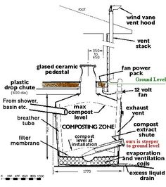 compost toilets how they work | Inner workings of a composting toilet
