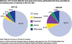 Are you eating the Standard American Diet?  http://focusednutrients.com