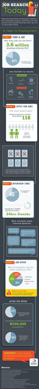 Cómo tener éxito en la búsqueda de trabajo #infografia #infographic