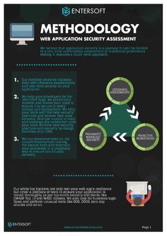 Best methodology by entersoft for web app security testing.