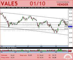 VALE - VALE5 - 01/10/2012 #VALE5 #analises #bovespa