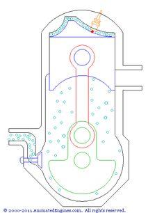 Como funciona um motor de dois tempos : la mezcla aire/combustible entra en el cárter durante el ascenso del pistón, y la válvula se cierra cuando desciende. Cuando llega al final del descenso, la mezcla pasa al cilindro principal y se abre la puerta de escape. En el ascenso, la clavija del cárter enciende la mezcla, creando una pequeña explosión que fuerza al pistón a ir hacia abajo, completando así el ciclo y generando la energía. #combustion #piston #coche #motor #dostiempos…