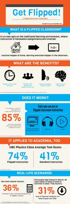 """Get Flipped"" infographic #edtech #elearning"