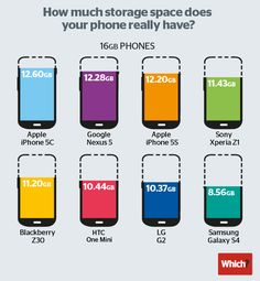 The difference in nominal and real storage memory in smartphones
