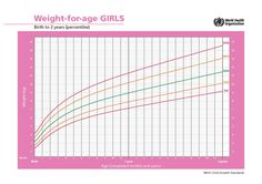 Formula Fed Vs Breastfed Growth Chart Comparison Most Doctors Use
