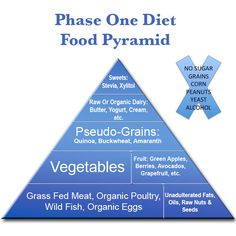 Get Started Anti fungal Phase One Diet. One of several diets which may help you recover from illness.