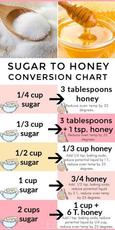 exact conversion chart and post teach you how to convert your favorite recipes from using sugar to using honey! The first major step many of us take toward wellness is eliminating sugar. Recipe Using Honey, Substitute For Honey In A Recipe, Healthy Sugar Alternatives, Baking Conversion Chart, Baking With Honey, Replacing Sugar With Honey, Desserts With Honey, Baking Tips, Baking Hacks