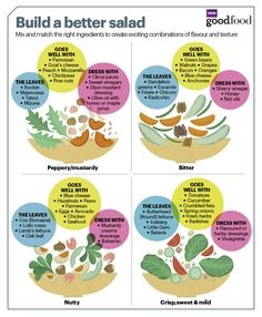 Learn how to build the perfect salad with our handy infographic. Pair up perfect leaves, fresh veggies and daring dressings for every season