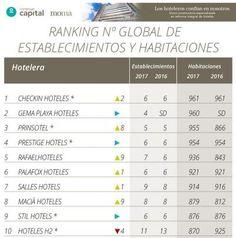 La oferta de Barceló a NH, ranking de cadenas pequeñas, estafa...