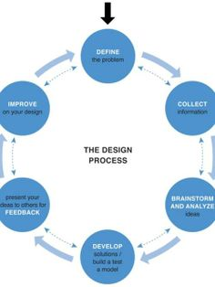 design thinking projects \ design thinking ; design thinking for kids ; Design Strategy, Tool Design, My Design, Design Thinking Process, Design Process Steps, Systems Thinking, User Centered Design, Design Theory, User Experience Design