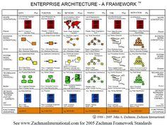 Enterprise Architecture framework from article comparing the top 4 EA frameworks Business Architecture, System Architecture, Architecture Models, It Service Management, Program Management, Enterprise Business, Social Enterprise, Architect Resume, Enterprise Architecture