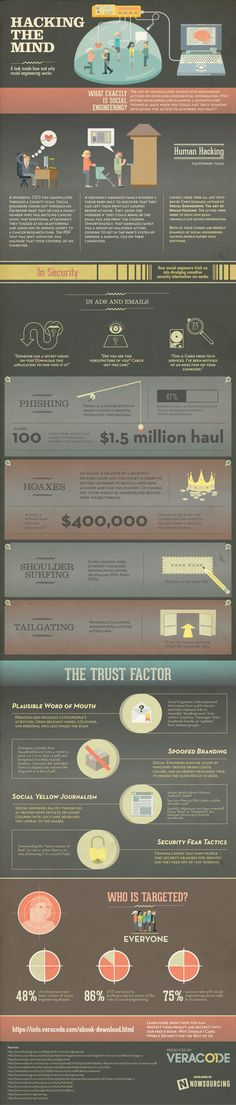Hacking The Mind #Infographic