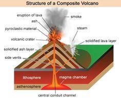 Brilliant Labelled Diagram Of Composite Volcano Diagram Wiring Digital Resources Nekoutcompassionincorg