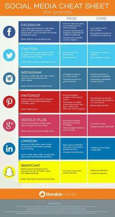 Comparando Redes Sociais