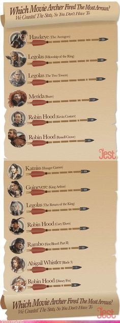 Jest did a list of movie archers by the numbers of arrows they fired. Sorry, Legolas...you got beat by one.
