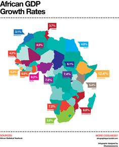 A look at African GDP growth rates. It's interesting to see how Africa is growing