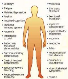 #endometriosis with heavy periods can lead to anemia - Symptoms of Iron deficiency anemia. ~ Useful Information