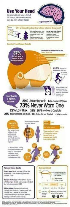 Wear a helmet!!! TBI Awareness