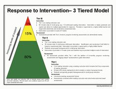 Response to Intervention and the 3-Tiered Model. Free printable.