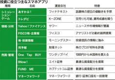 投資の助っ人、株アプリ広がる  :日本経済新聞