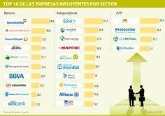 Bancolombia, Sura y Porvenir, las más influyentes del sector financiero