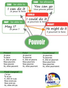How to say the verb CAN in French1. CAN: POUVOIRTo be able to, indicating a possibilityYes, I can do it: Oui, je peux le faireCan you help me? Peux-tu m\\\'aider ?Can I help you? Puis-je vous aider ? (the first person in a question is Puis-je, we don\\\'t say Peux-je), ...