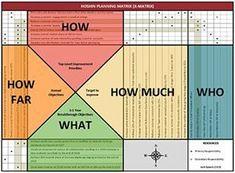 Kaizen, Change Management, Risk Management, 6 Sigma, Business Model, Work Goals, Lean Six Sigma, Strategic Planning, Financial Tips
