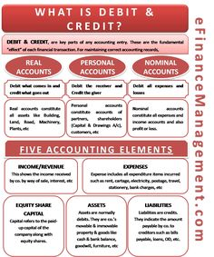 "Debit and Credit are the fundamental ""effect"" of each financial transaction in accounting. The effect depends on types of accounts- real, personal, nominal. Accounting Notes, Accounting Classes, Accounting Basics, Accounting Student, Bookkeeping And Accounting, Accounting And Finance, Accounting Principles, Bookkeeping Course, Accounting Cycle"