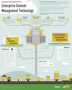 Enterprise Content Management (ECM) technology has been around for years, but many don't know just how transformative it can be. Enterprise Content Management, Technology Management, Increase Productivity, Image Processing, Finance, Explore, Digital, Business, Infographics