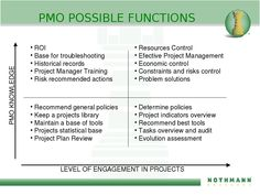 PMO possible functions