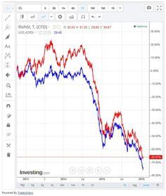 Was passiert mit dem Ölpreis in Zukunft in Bezug auf binäre Optionen... #oelpreis #zukunft #binaereoptionen