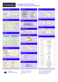Intermediate ACCT Cheat Sheet by www. Intermediate ACCT Cheat Sheet by www. Accounting Education, Accounting Basics, Bookkeeping And Accounting, Accounting And Finance, Accounting Major, Forensic Accounting, Business Education, Financial Statement Analysis, Managerial Accounting