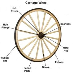 Wagon Wheel History, Wagon Wheel Information. Wagon Wheels, especially an American wagon wheel is made like no other wagon wheel in the world. Wooden Wagon Wheels, Wooden Wheel, Wooden Bicycle, Old Wagons, Rubber Tires, Antiques, Metal, Engineer, Cannon