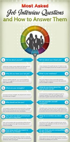 This infographic presents the important questions that are asked in most of the job interviews and also the ways to answer them aptly.