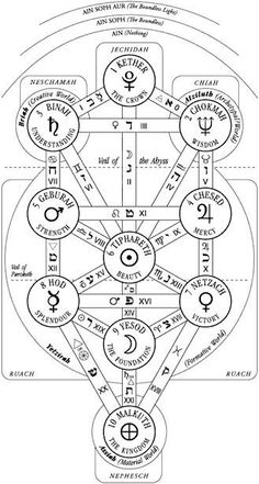 """spinallyspiraling: """"The Tree of Life has many goddess symbols, and it is not always easy to see where they fit: Binah is the Great Mother of All, with sym- bols of space, time, fate, spinning, weaving, cauldrons and other womb-like symbols. Malkhut..."""