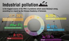 Causes of Industrial Pollution in China. #gatetochina