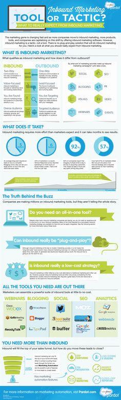 Inbound Makrketing: ¿herramienta o táctica? #infografia #infographic #marketing