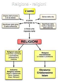 mappe concettuali religione