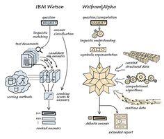 Jeopardy!, IBM, and Wolfram|Alpha