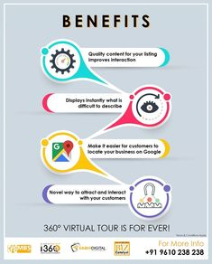360 Virtual Tour, Real Estate Photography, Best Camera, Aromatherapy, Novels, How To Apply, Tours, Facebook, Digital