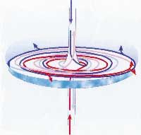 Fig. 3  A disk rotating centrifugally to the feft. This illustration – like Fig. 1 and 2 – also takes into account the effect of the crown and base chakras: the crown chakra sucks in energy (indicated here in blue) and then distributes it downwards (pale blue). The base chakra sucks in energy (indicated in red) and distributes it upwards (pale red).