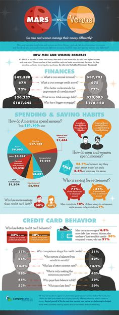 Men vs Women: Do They Manage Money Differently #infographic #Finance #Men #Women #PersonalFinance