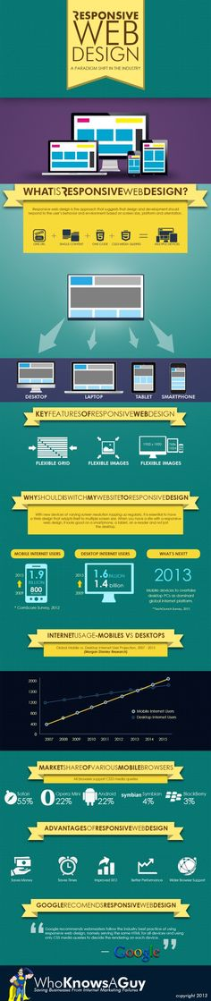 What Is #Responsive #WebDesign